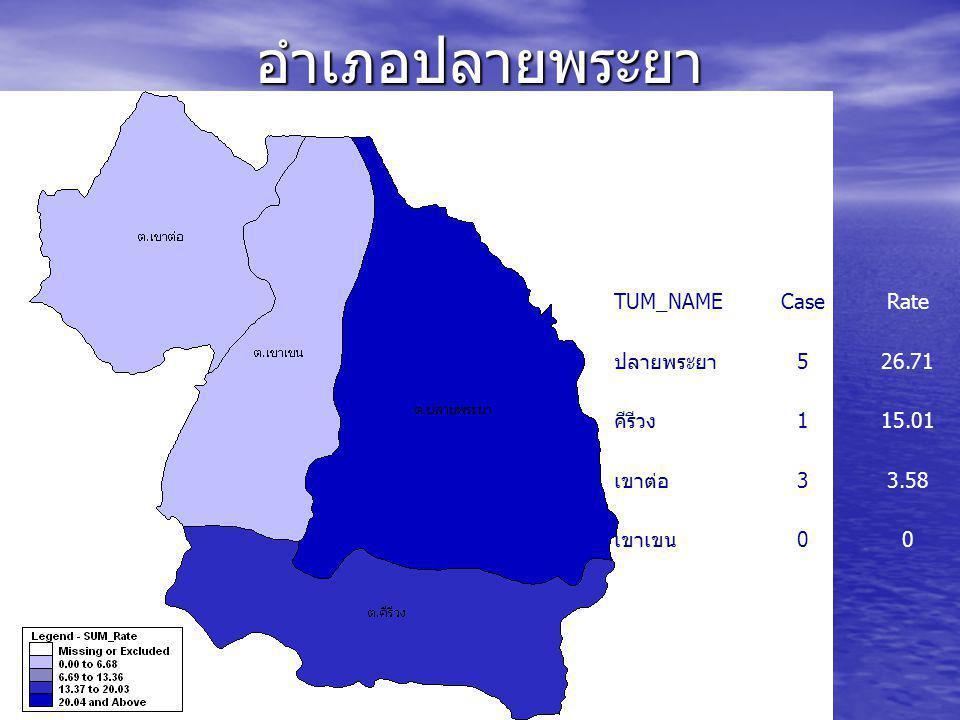 อำเภอปลายพระยา TUM_NAME Case Rate ปลายพระยา 5 26.71 คีรีวง 1 15.01