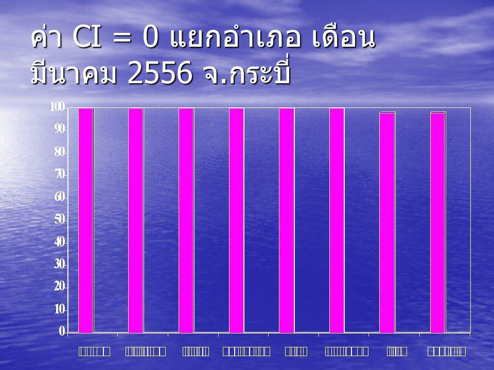 ค่า CI = 0 แยกอำเภอ เดือน มีนาคม 2556 จ.กระบี่
