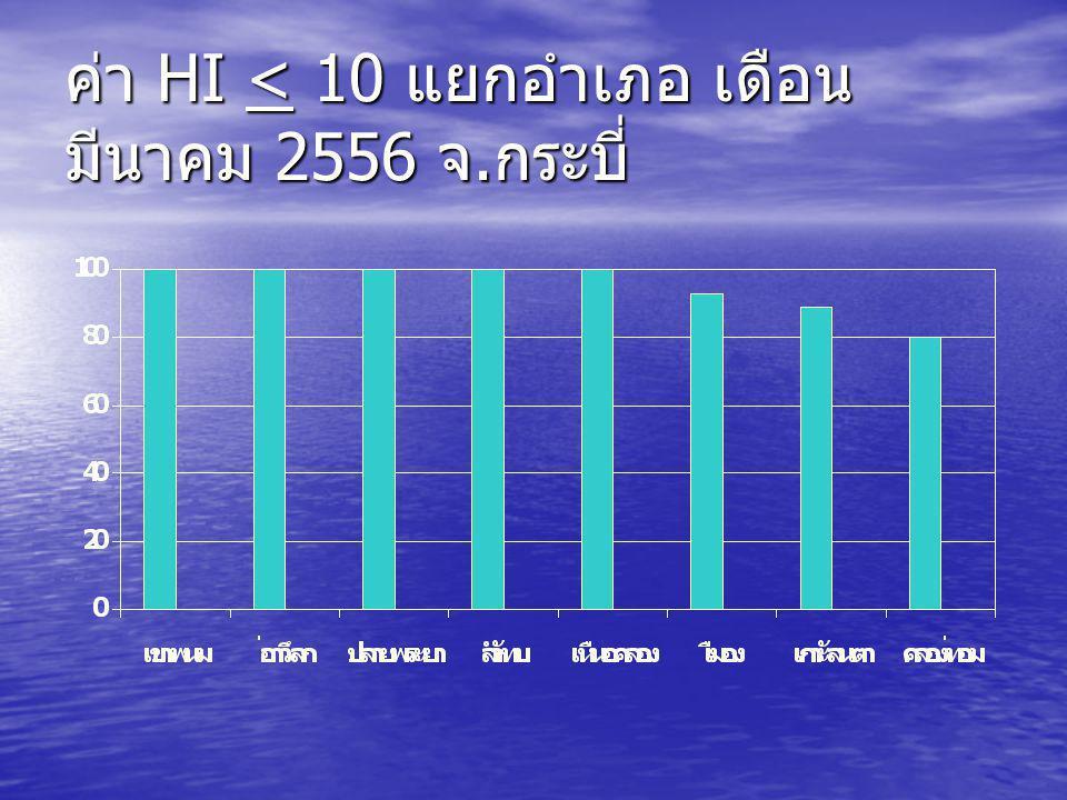 ค่า HI < 10 แยกอำเภอ เดือน มีนาคม 2556 จ.กระบี่