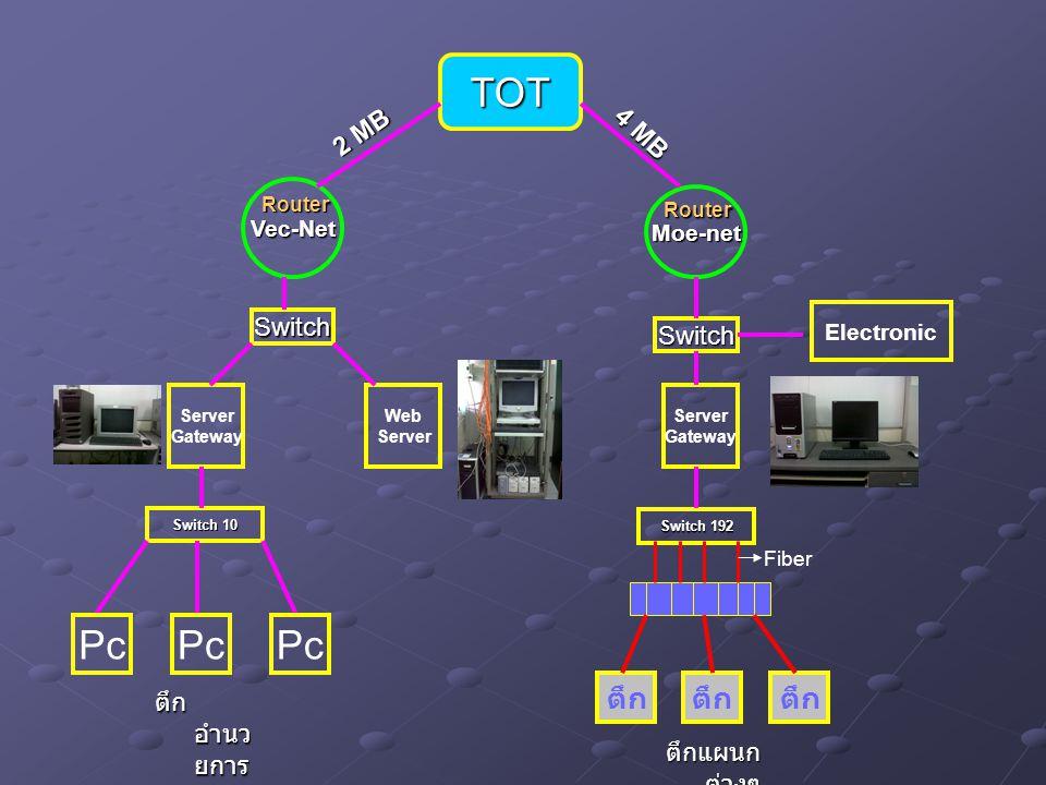 TOT Pc Pc Pc ตึก ตึก ตึก 2 MB 4 MB Switch Switch ตึกอำนวยการ