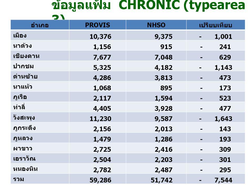 ข้อมูลแฟ้ม CHRONIC (typearea 1, 3)