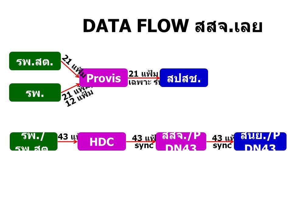 DATA FLOW สสจ.เลย รพ.สต. Provis สปสช. รพ. รพ./รพ.สต. HDC สสจ./PDN43