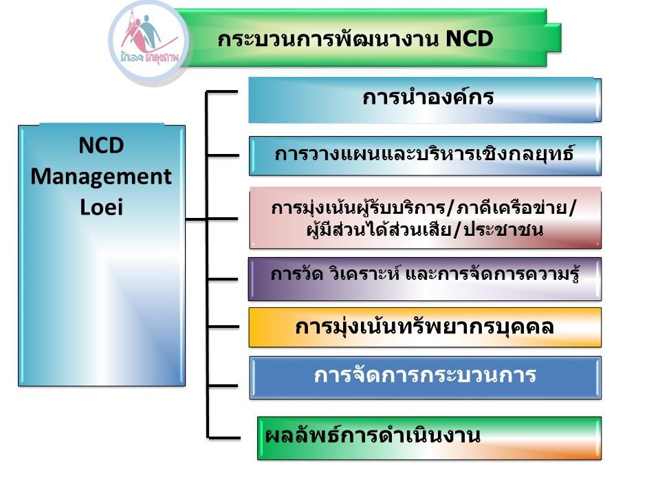 กระบวนการพัฒนางาน NCD