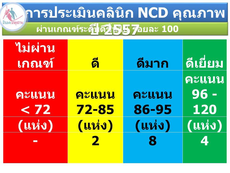 ผลการประเมินคลินิก NCD คุณภาพ ปี 2557