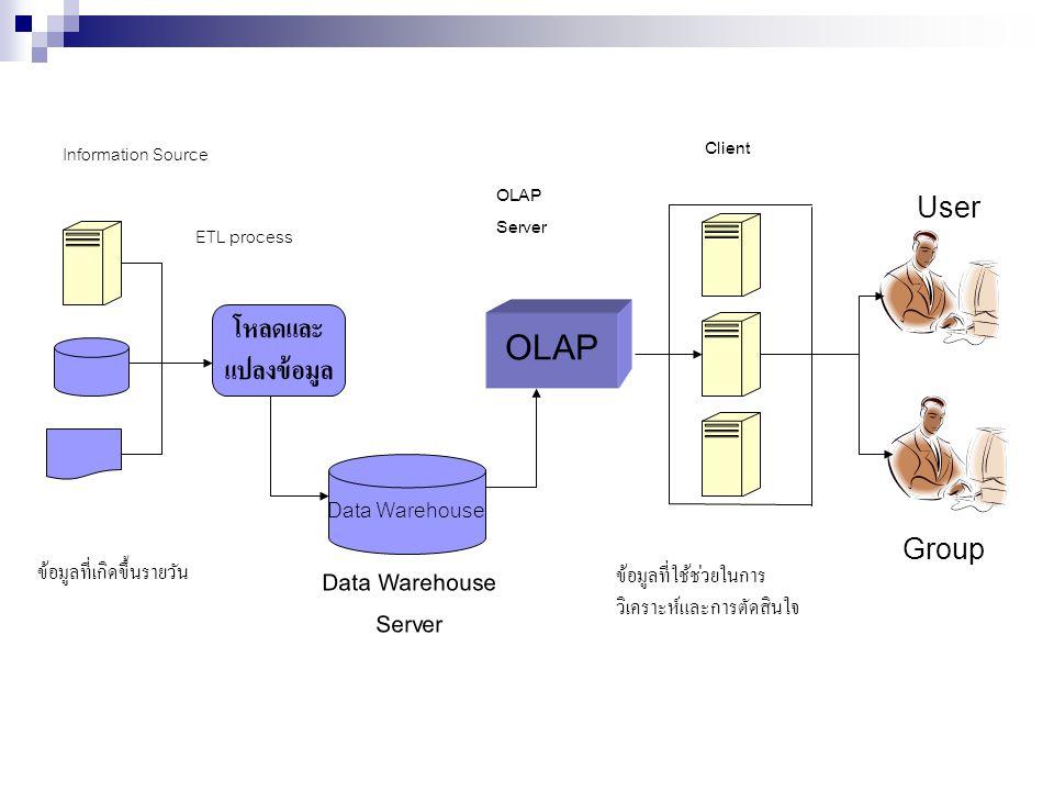 โหลดและ OLAP แปลงข้อมูล Data Warehouse Server Data Warehouse User