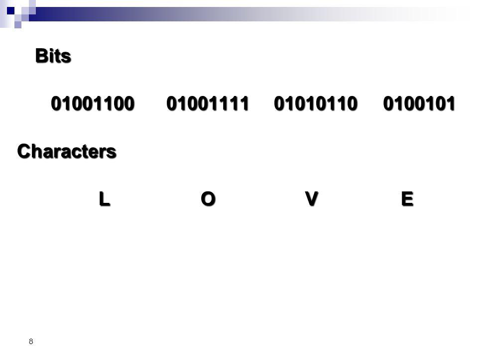 Bits 01001100 01001111 01010110 0100101 Characters L O V E