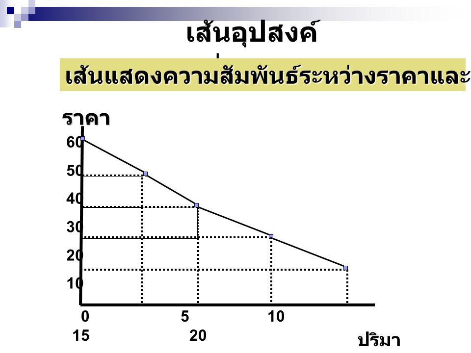 เส้นอุปสงค์ต่อราคา เส้นแสดงความสัมพันธ์ระหว่างราคาและความต้องการซื้อสินค้า. ราคา. 60. 50. 40. 30.