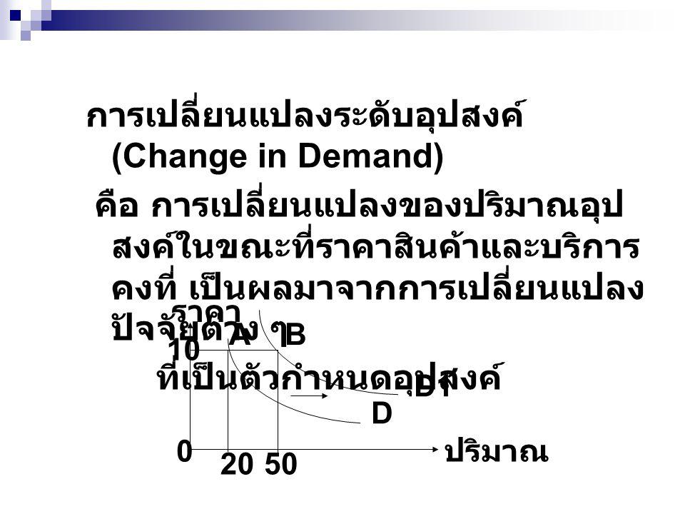 การเปลี่ยนแปลงระดับอุปสงค์ (Change in Demand)