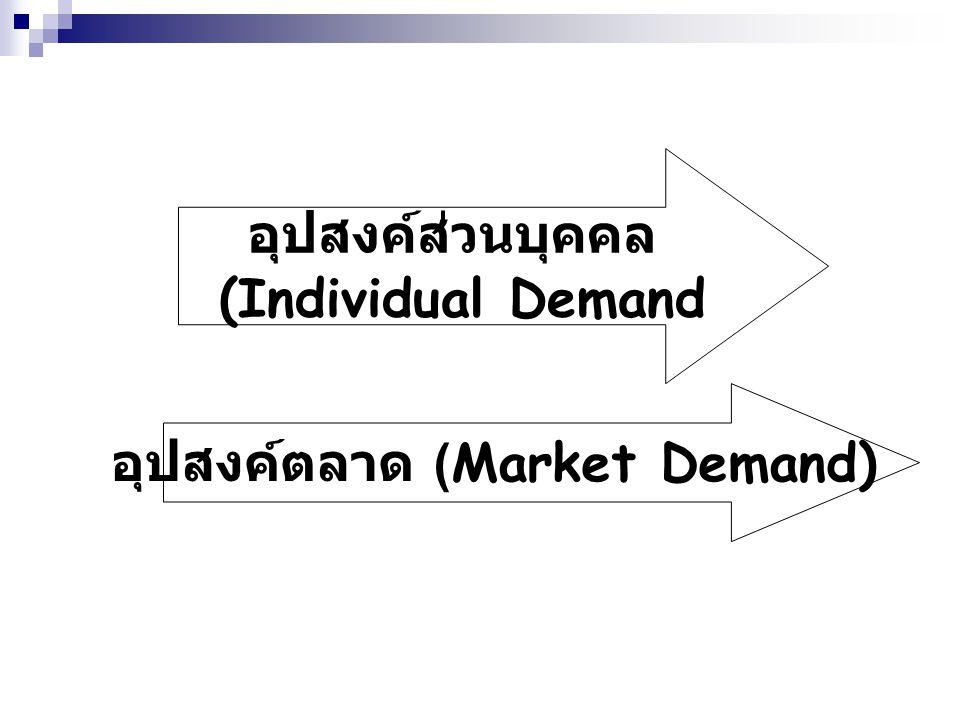 อุปสงค์ตลาด (Market Demand)