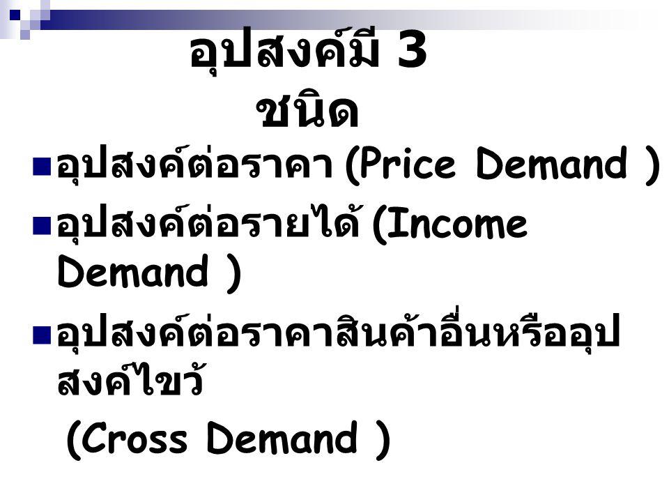 อุปสงค์มี 3 ชนิด อุปสงค์ต่อราคา (Price Demand )