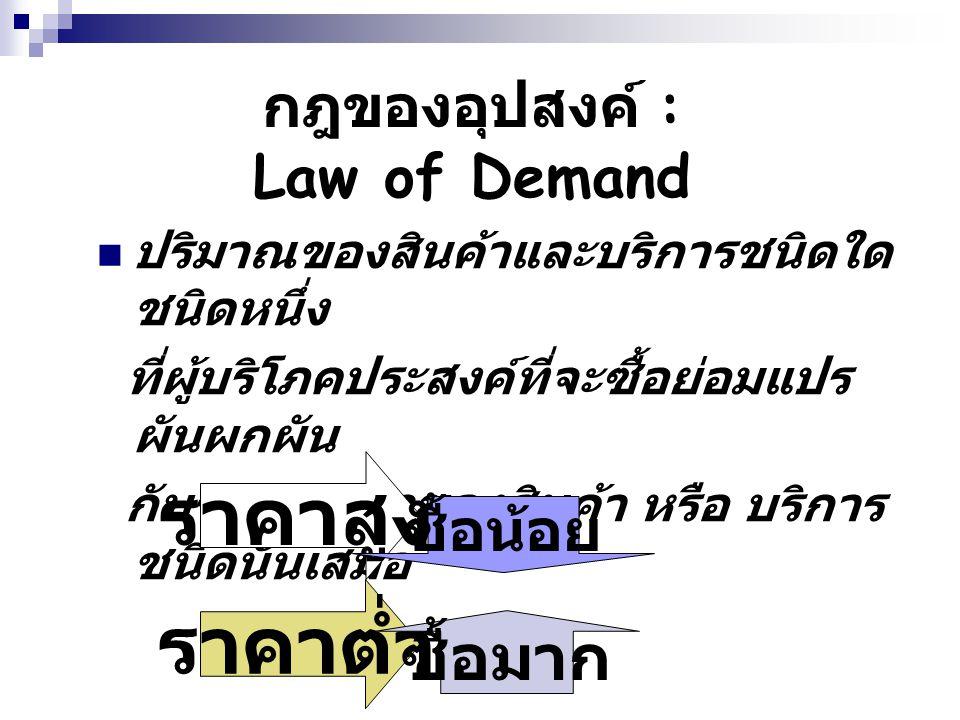 กฎของอุปสงค์ : Law of Demand