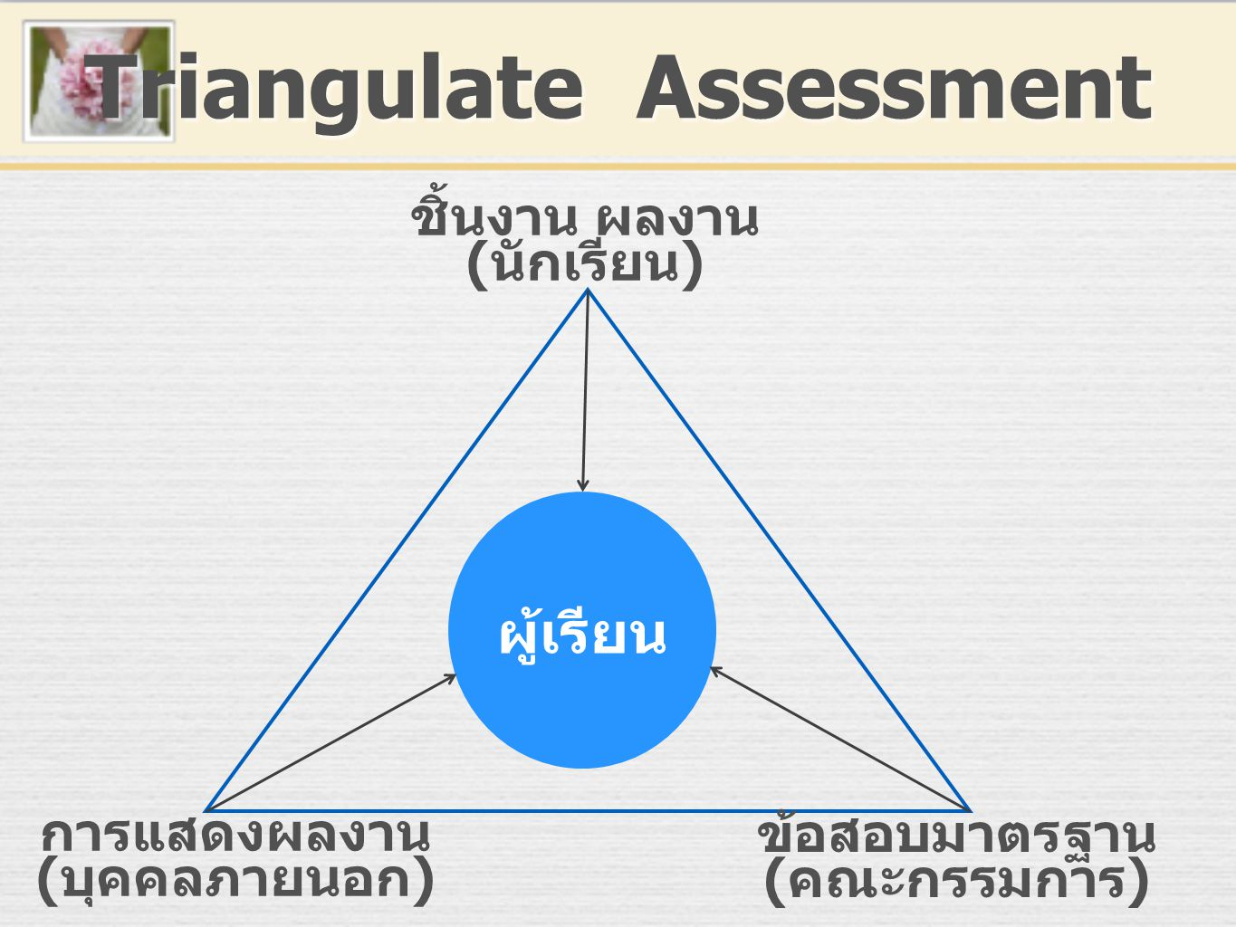 Triangulate Assessment