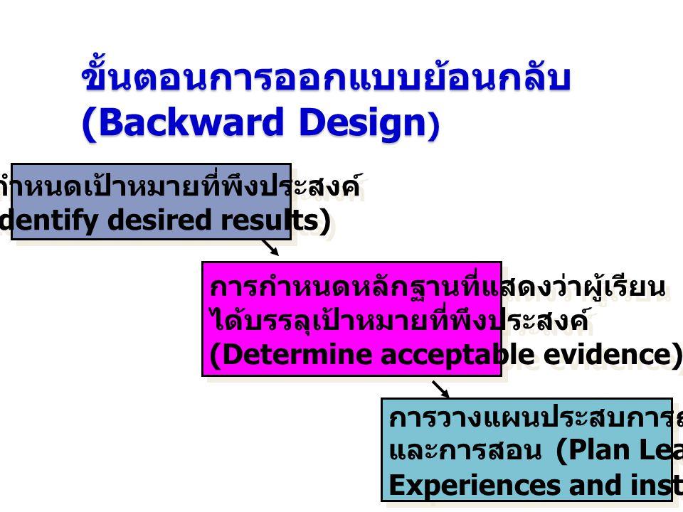 ขั้นตอนการออกแบบย้อนกลับ (Backward Design)