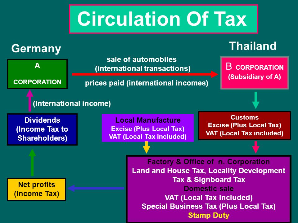 Circulation Of Tax Thailand Germany B CORPORATION sale of automobiles