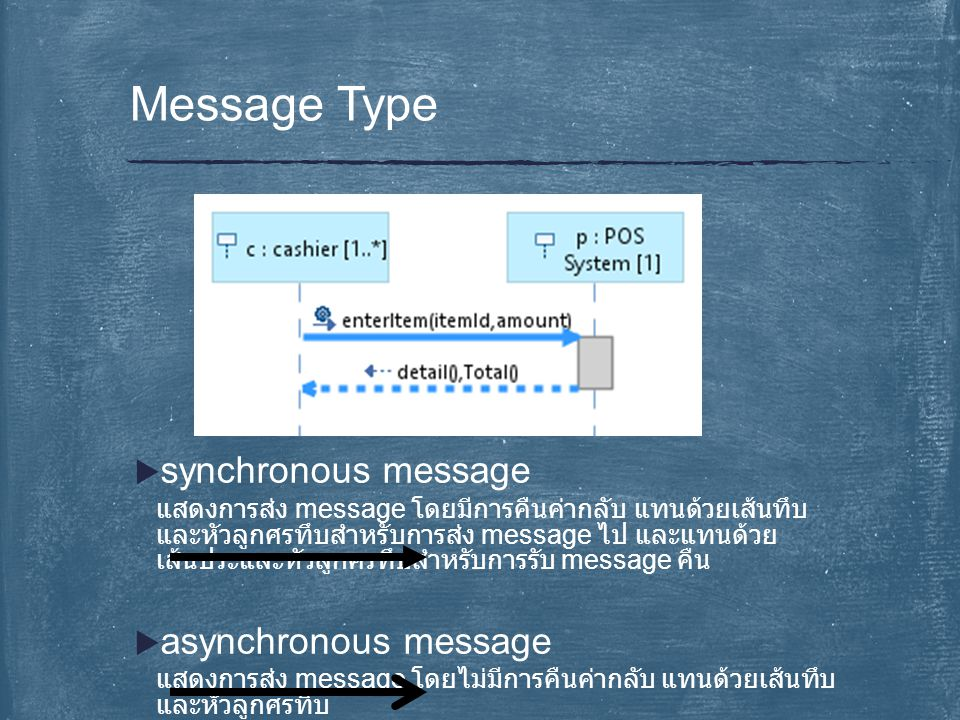 Message Type synchronous message asynchronous message