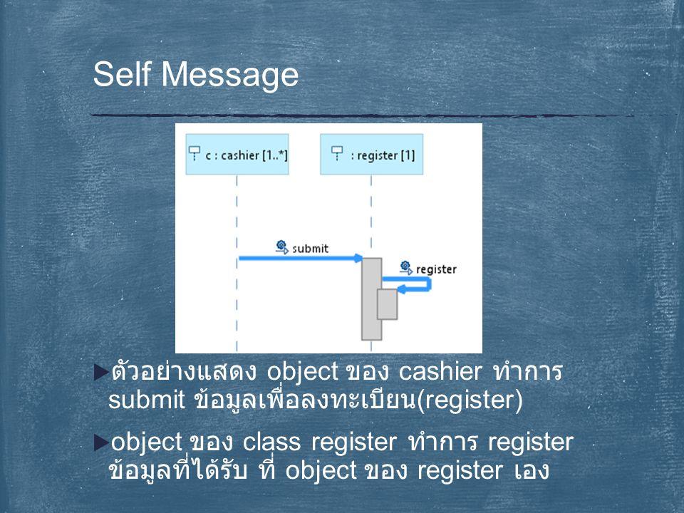 Self Message ตัวอย่างแสดง object ของ cashier ทำการ submit ข้อมูลเพื่อ ลงทะเบียน(register)