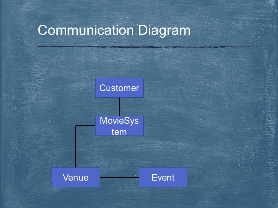 Communication Diagram