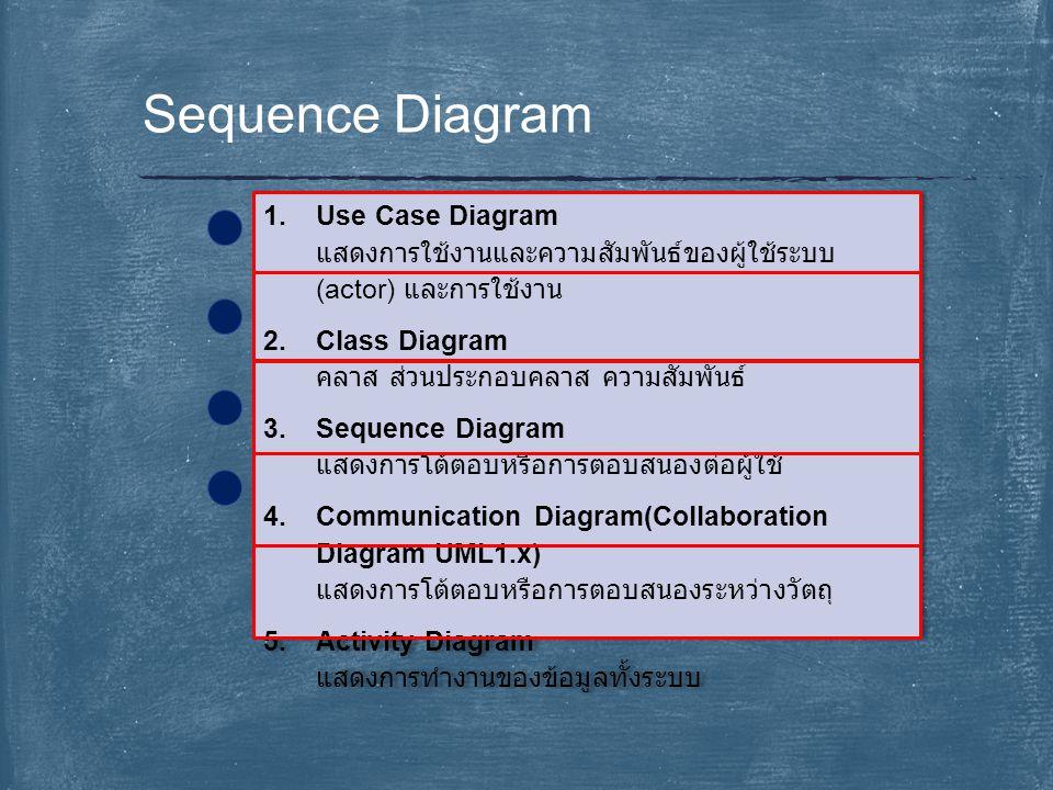 Sequence Diagram Use Case Diagram แสดงการใช้งานและความสัมพันธ์ของผู้ใช้ระบบ(actor) และการใช้งาน. Class Diagram คลาส ส่วนประกอบคลาส ความสัมพันธ์