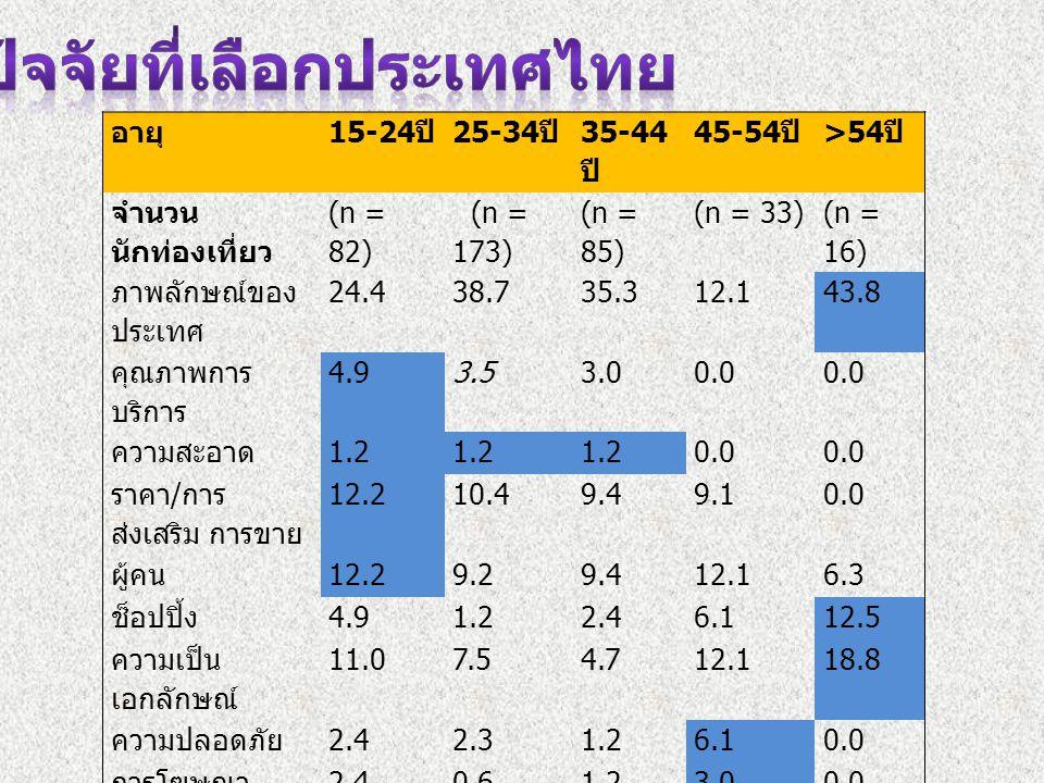 ปัจจัยที่เลือกประเทศไทย