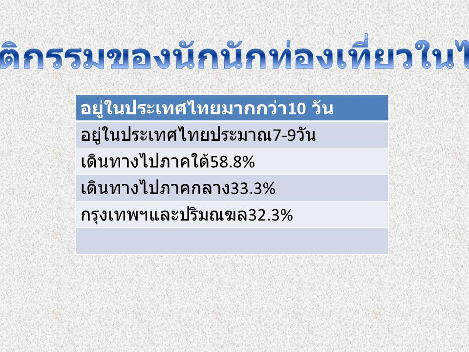 พฤติกรรมของนักนักท่องเที่ยวในไทย