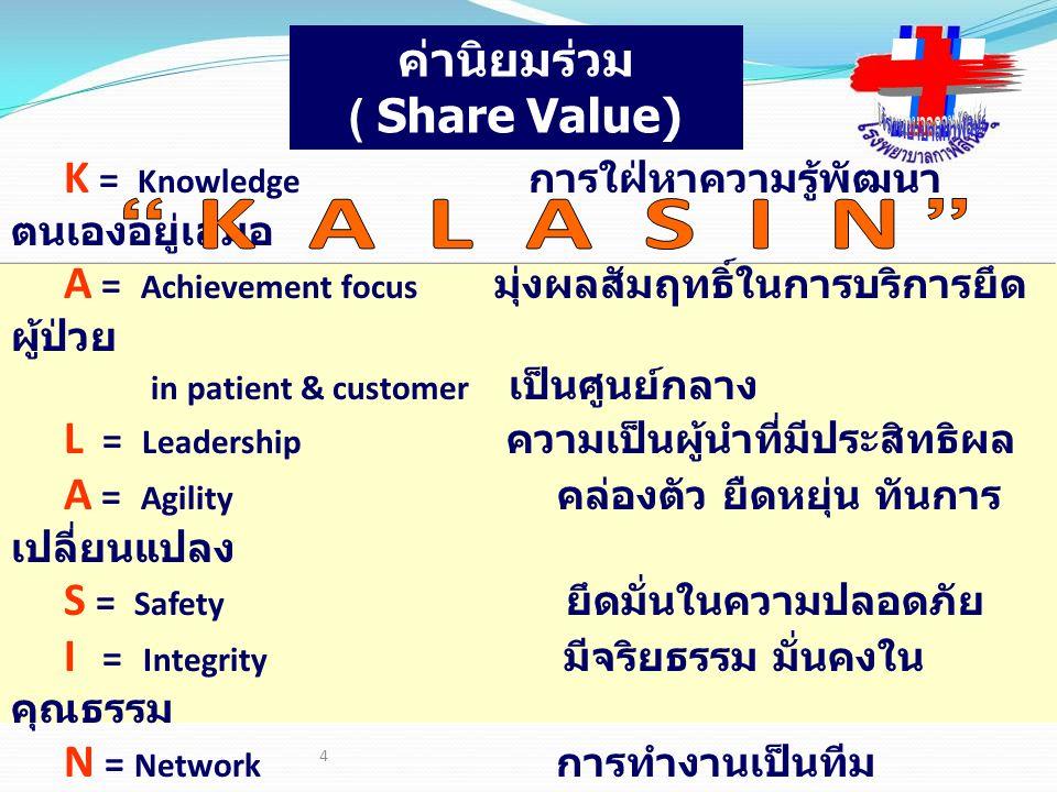 ค่านิยมร่วม ( Share Value)