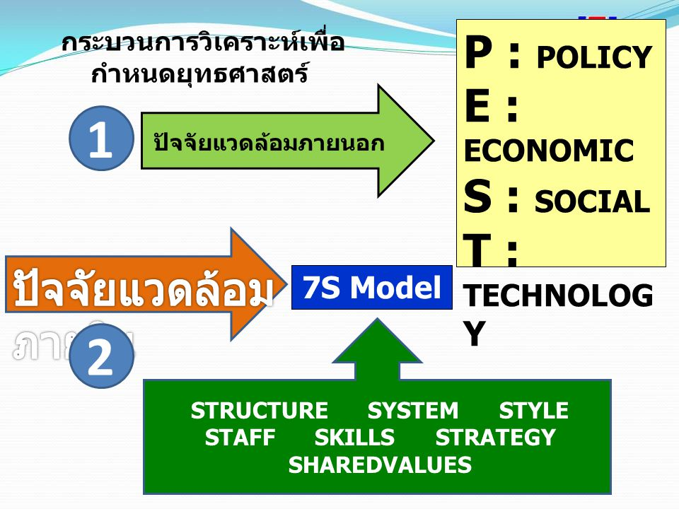 1 2 P : POLICY E : ECONOMIC S : SOCIAL T : TECHNOLOGY