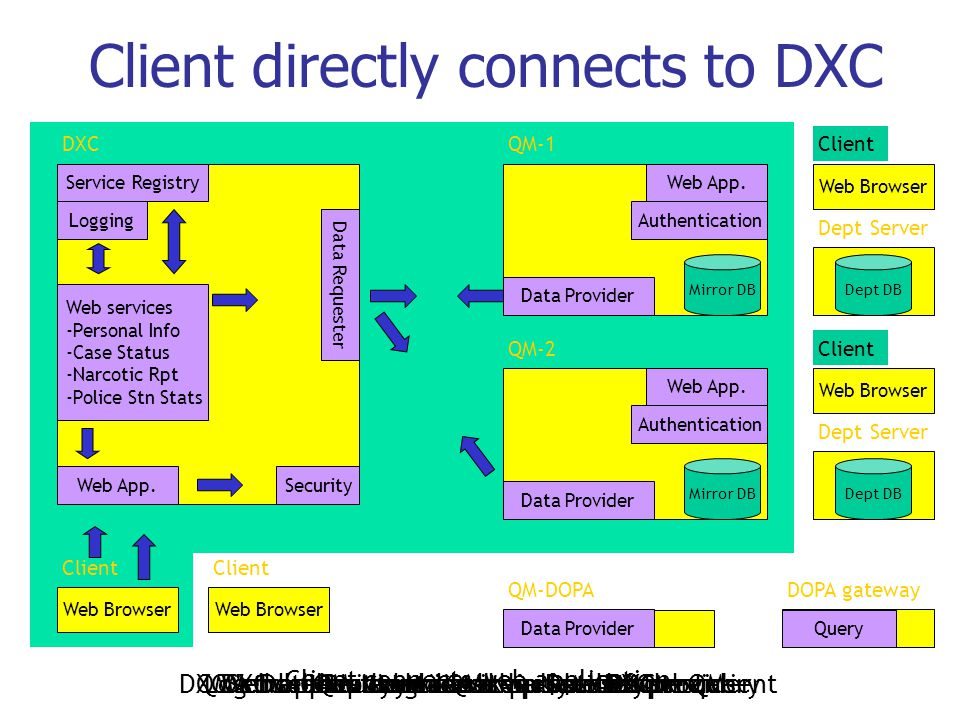 Client directly connects to DXC