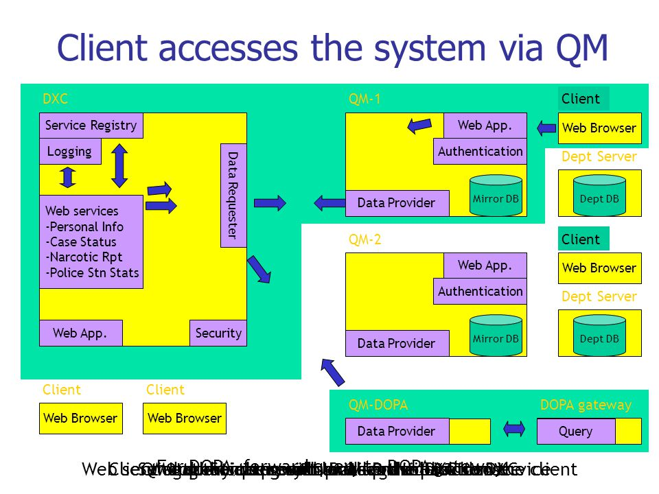 Client accesses the system via QM