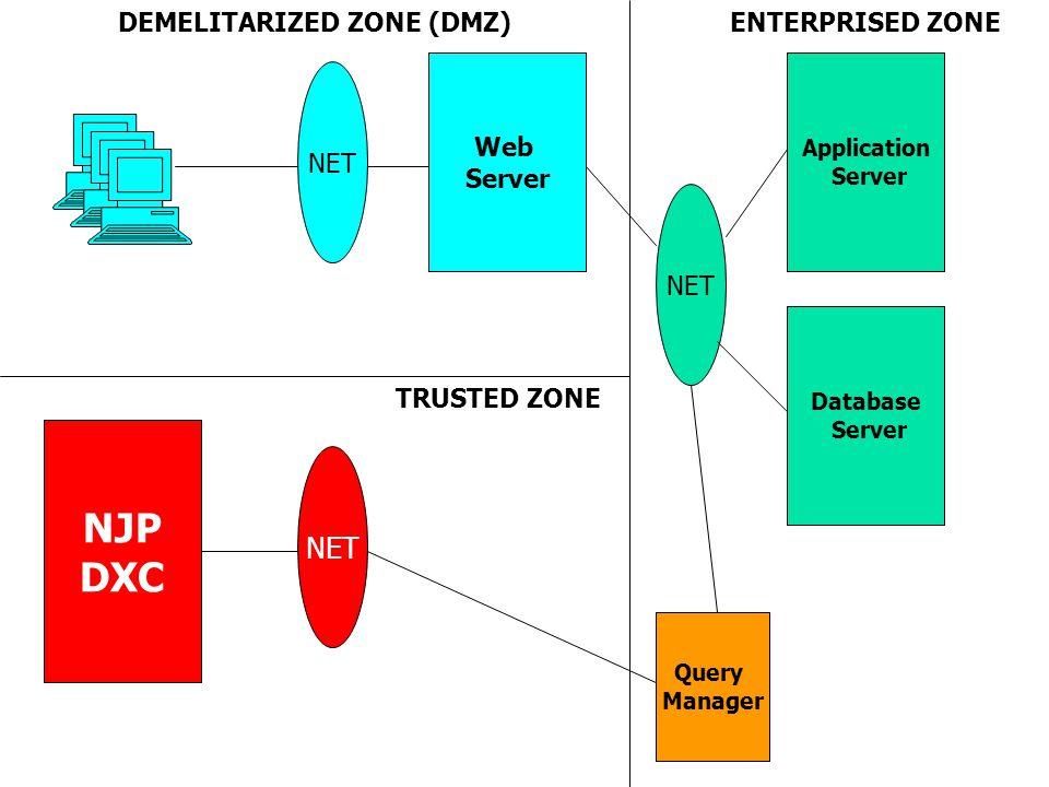 DEMELITARIZED ZONE (DMZ)