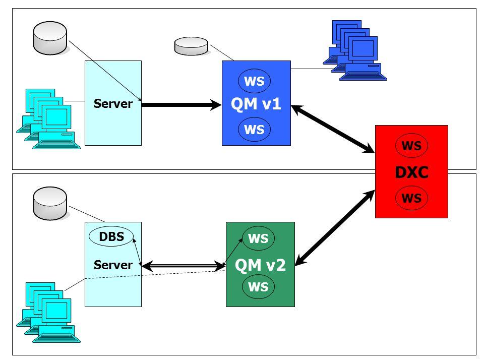 Server QM v1 WS WS DXC WS WS Server QM v2 DBS WS WS