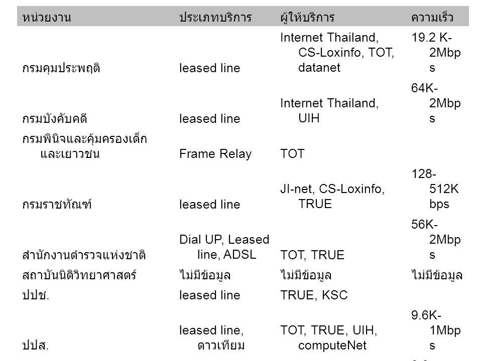 หน่วยงาน ประเภทบริการ. ผู้ให้บริการ. ความเร็ว. กรมคุมประพฤติ leased line. Internet Thailand, CS-Loxinfo, TOT, datanet.