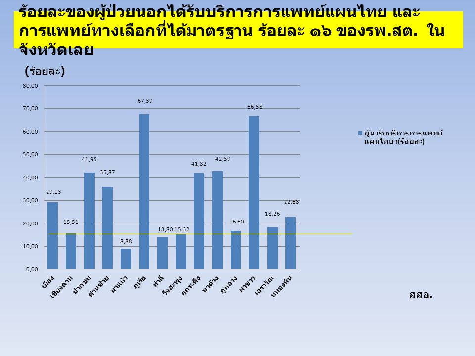 ร้อยละของผู้ป่วยนอกได้รับบริการการแพทย์แผนไทย และการแพทย์ทางเลือกที่ได้มาตรฐาน ร้อยละ ๑๖ ของรพ.สต.
