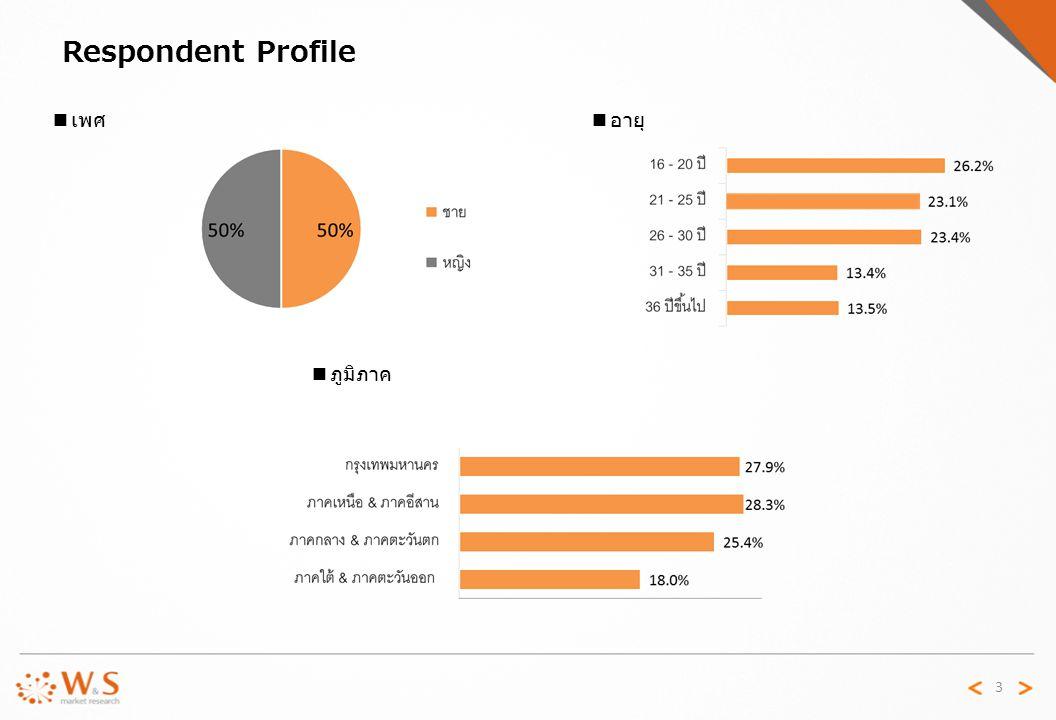 Respondent Profile ■เพศ ■อายุ ■ภูมิภาค