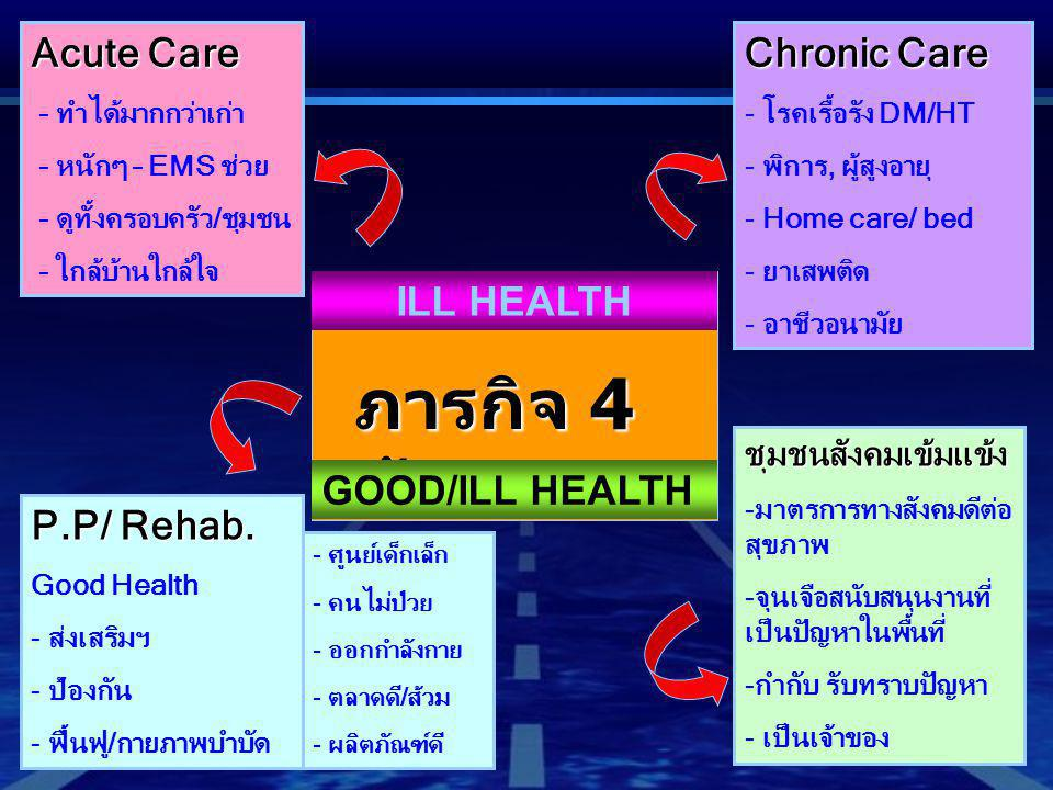ภารกิจ 4 ด้าน Acute Care Chronic Care ILL HEALTH GOOD/ILL HEALTH