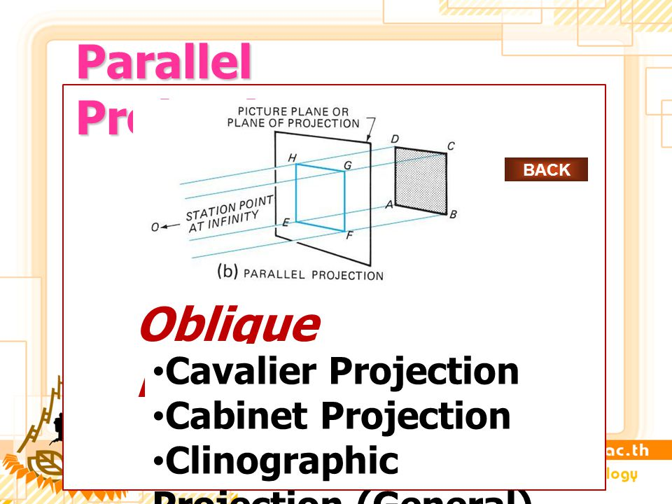 Parallel Projections Oblique Projections Cavalier Projection