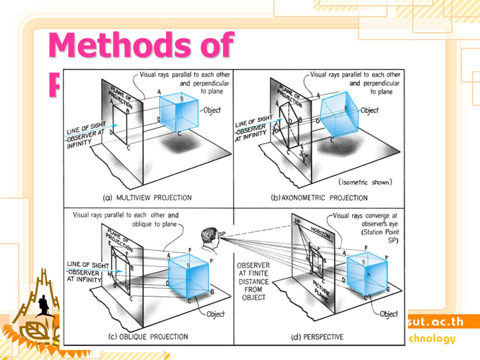 Methods of Projections