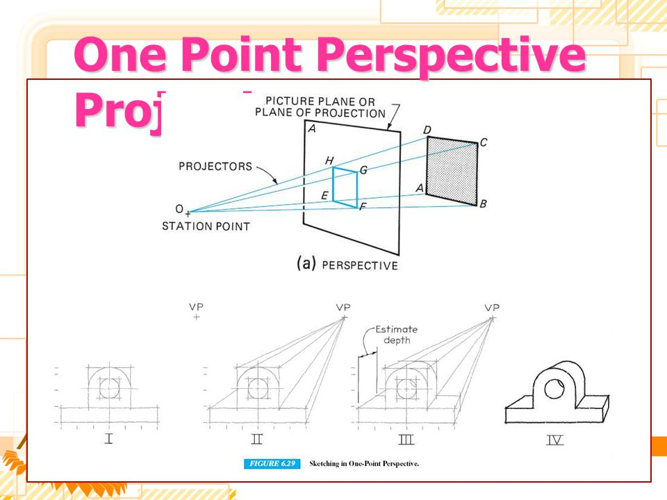 One Point Perspective Projections