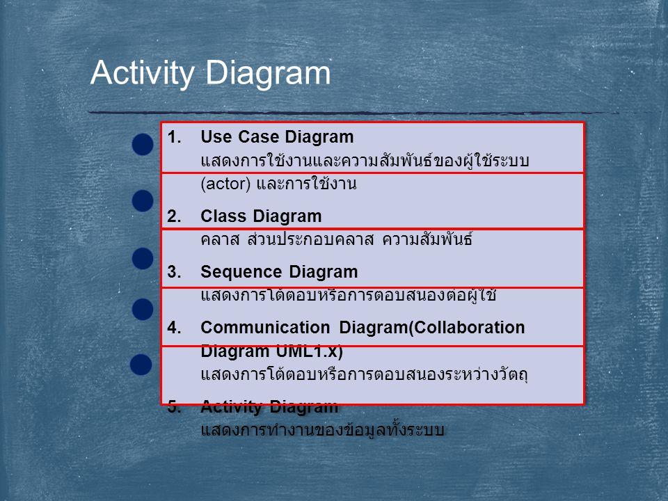 Activity Diagram Use Case Diagram แสดงการใช้งานและความสัมพันธ์ของผู้ใช้ระบบ(actor) และการใช้งาน. Class Diagram คลาส ส่วนประกอบคลาส ความสัมพันธ์