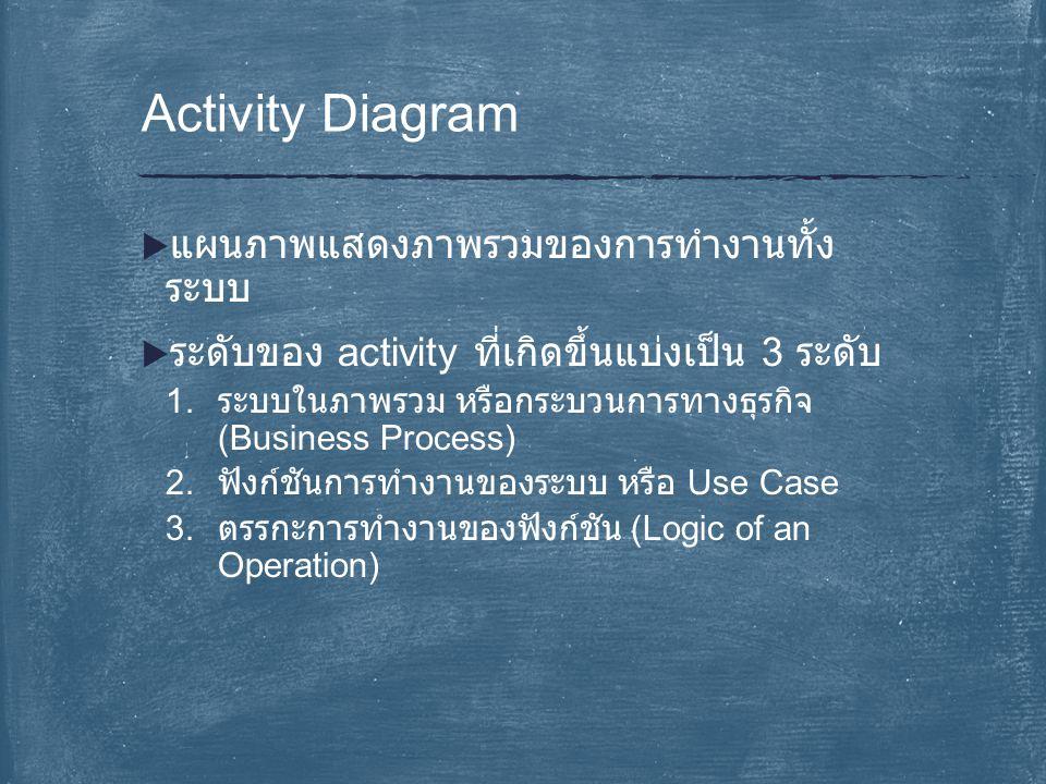 Activity Diagram แผนภาพแสดงภาพรวมของการทำงานทั้งระบบ