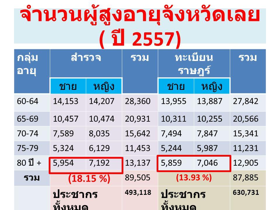 จำนวนผู้สูงอายุจังหวัดเลย ( ปี 2557)