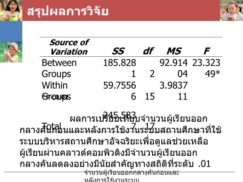 สรุปผลการวิจัย SS df MS F Between Groups 185.8281 2 92.91404 23.32349*