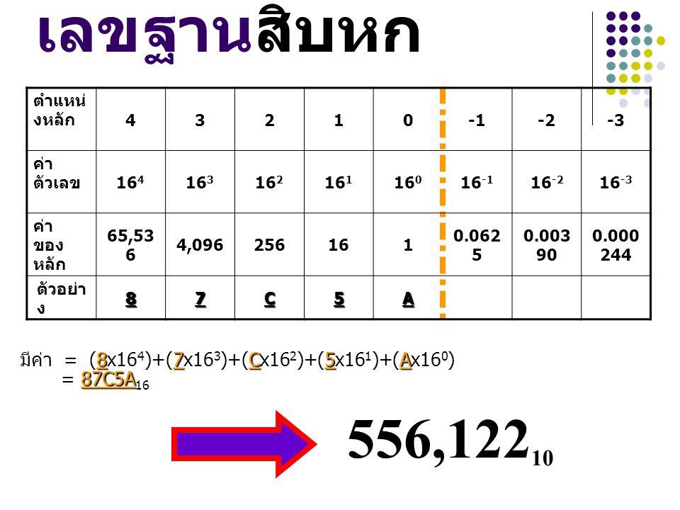 เลขฐานสิบหก 556,12210 ตำแหน่งหลัก 4 3 2 1 -1 -2 -3 ค่าตัวเลข 164 163