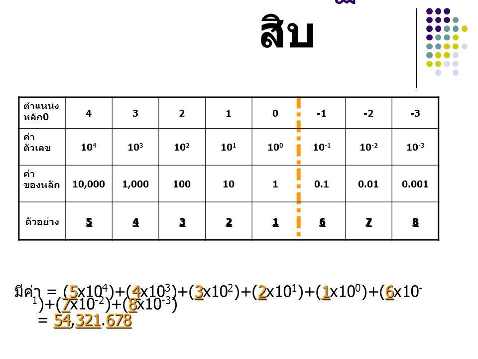 เลขฐานสิบ ตำแหน่งหลัก0. 4. 3. 2. 1. -1. -2. -3. ค่าตัวเลข. 104. 103. 102. 101. 100. 10-1.
