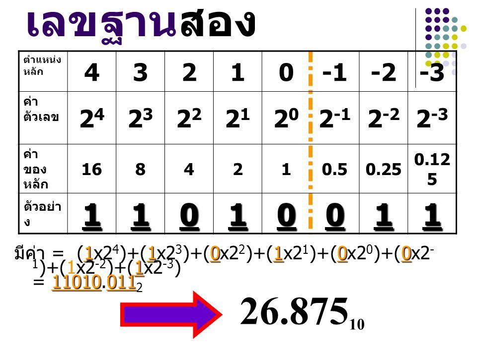 เลขฐานสอง ตำแหน่งหลัก. 4. 3. 2. 1. -1. -2. -3. ค่าตัวเลข. 24. 23. 22. 21. 20. 2-1. 2-2.