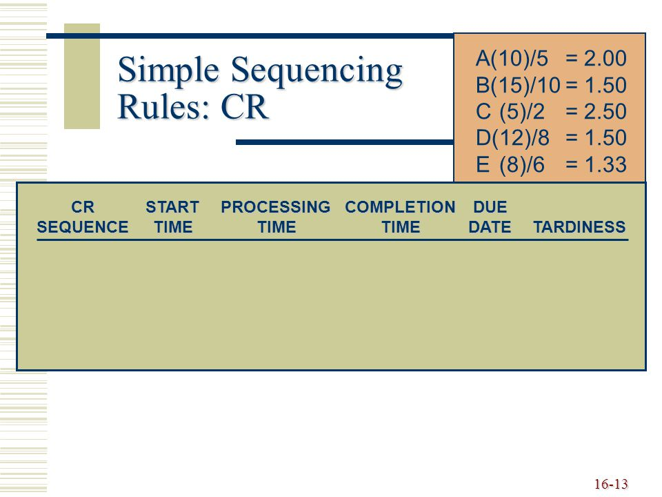 Simple Sequencing Rules: CR