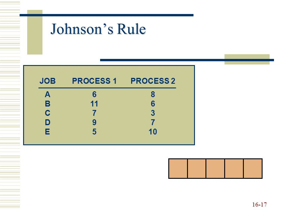 Johnson's Rule JOB PROCESS 1 PROCESS 2 A 6 8 B 11 6 C 7 3 D 9 7 E 5 10