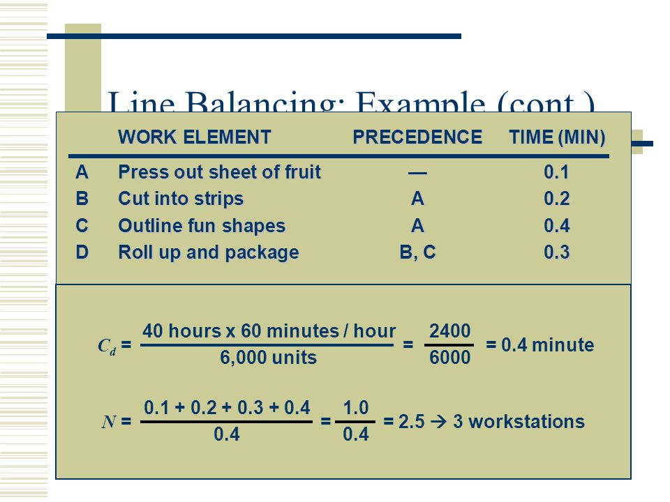 Line Balancing: Example (cont.)