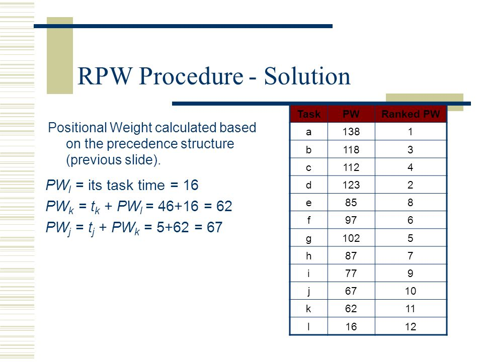 RPW Procedure - Solution