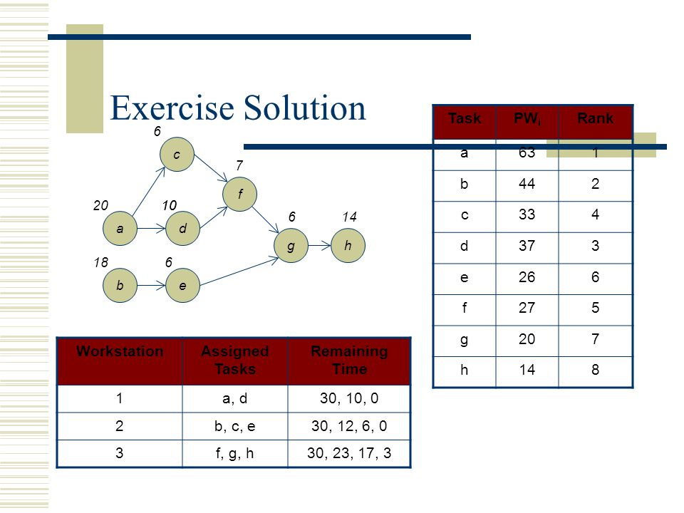 Exercise Solution Task PWi Rank a 63 1 b 44 2 c 33 4 d 37 3 e 26 6 f