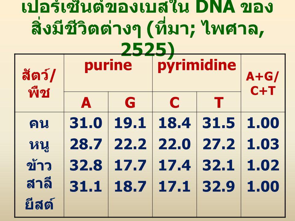 เปอร์เซ็นต์ของเบสใน DNA ของสิ่งมีชีวิตต่างๆ (ที่มา; ไพศาล, 2525)